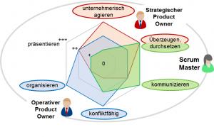 Persönliches Kompetenzprofil (Bild: MicroConsult GmbH)