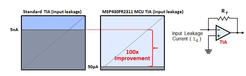 Microcontroller mit integriertem TIA (Transimpedance Amplifiers)