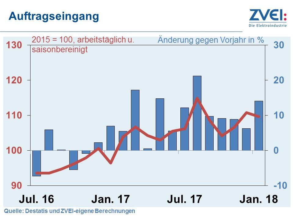 Auftragsplus der deutschen Elektroindustrie