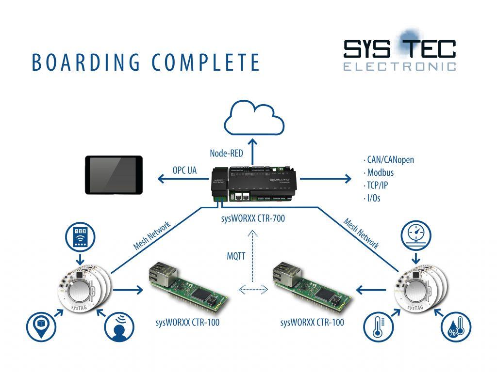 (Bild: Sys Tec Electronic GmbH)