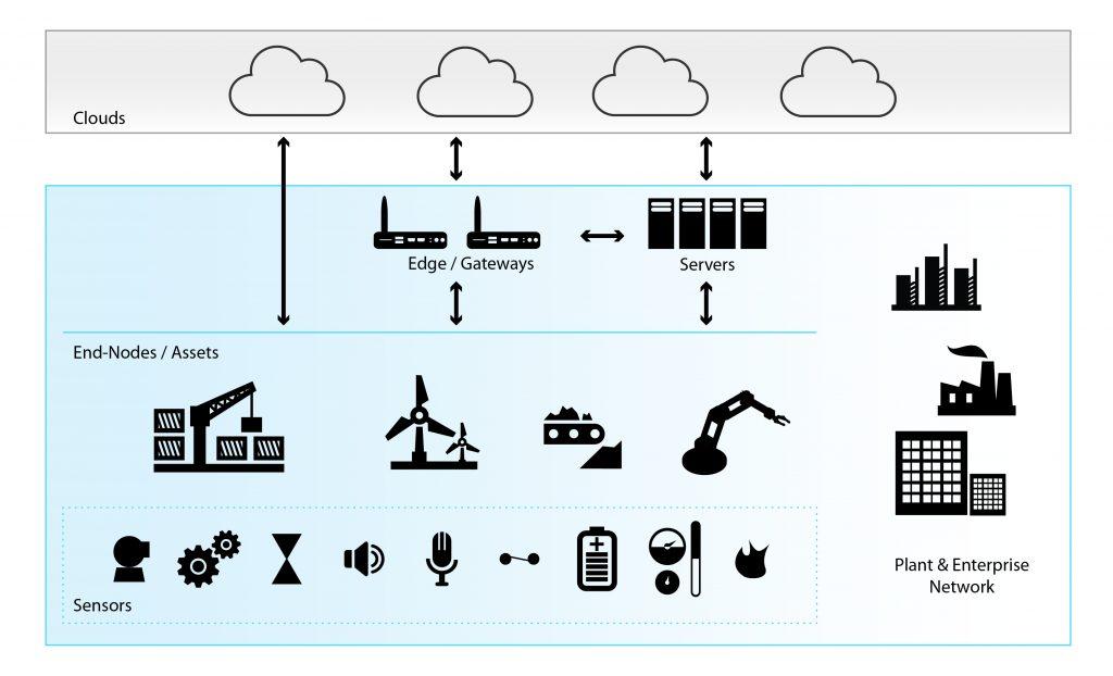 Die Vernetzung der heutigen IIoT-Architektur - von winzigen Endknoten und Sensoren über das Smart-Gateway bis hin zur Cloud. (Bild: Mentor Graphics (Deutschland) GmbH)