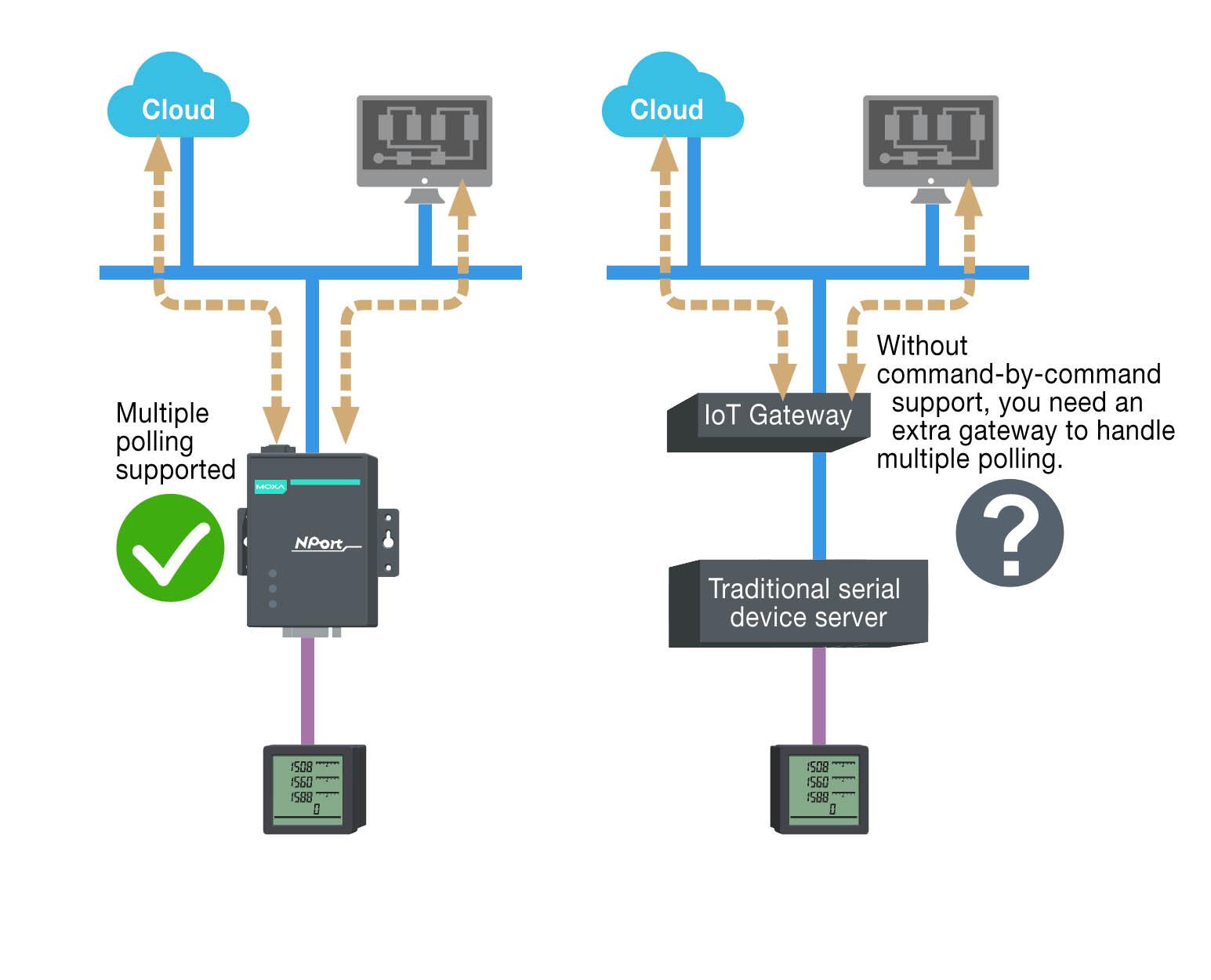 Serielle Geräte in das IoT integrieren