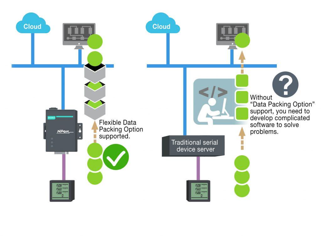 Ohne Unterstützung von Datenverpackungsoptionen müsste man komplexe Scada-Softwareanwendungen entwickeln, um die TCP-Pakete korrekt zu verarbeiten. Diese Alternative verschlingt viel Zeit und kann sogar zu Systemfehlern führen. (Bild: Moxa Europe GmbH)