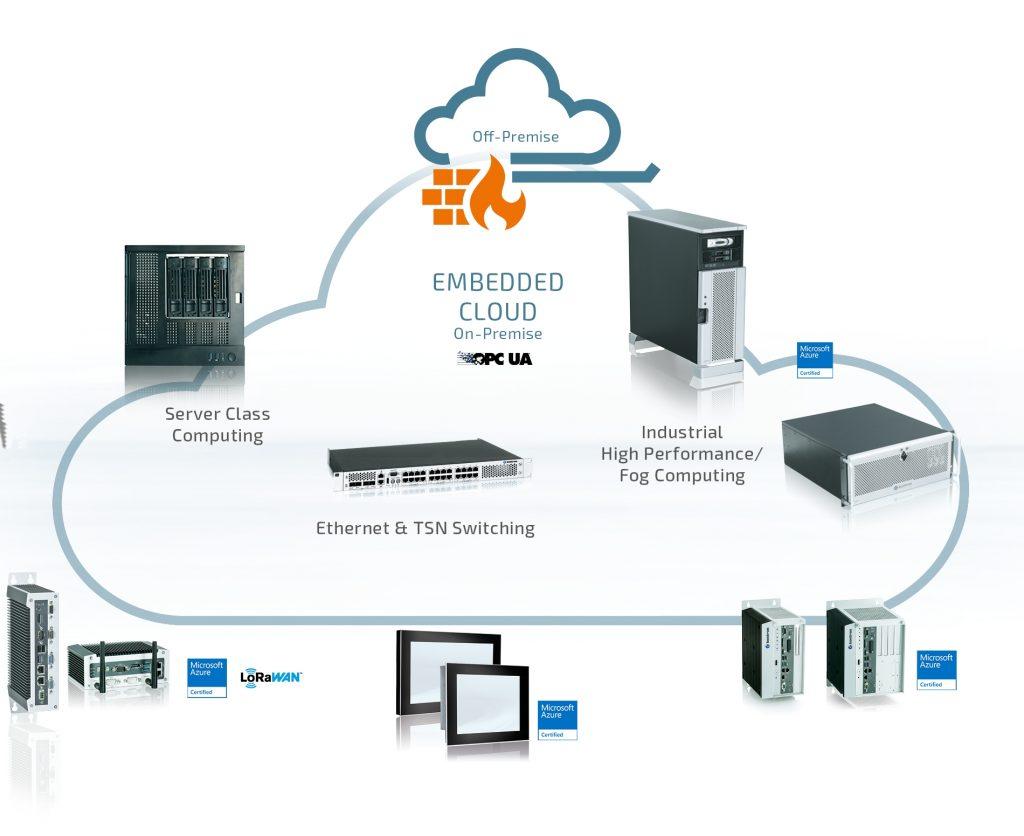 Die Standard-Netzwerkkarte von Kontron umfasst einen integrierten Switch für redundante Netzwerke mit zwei oder vier Gigabit-Ethernet-Ports. Sie erfüllt alle Spezifikationen gemäß IEEE802.1 und ist insbesondere für raue Industrieumgebungen geeignet. (Bild: Kontron Europe GmbH)