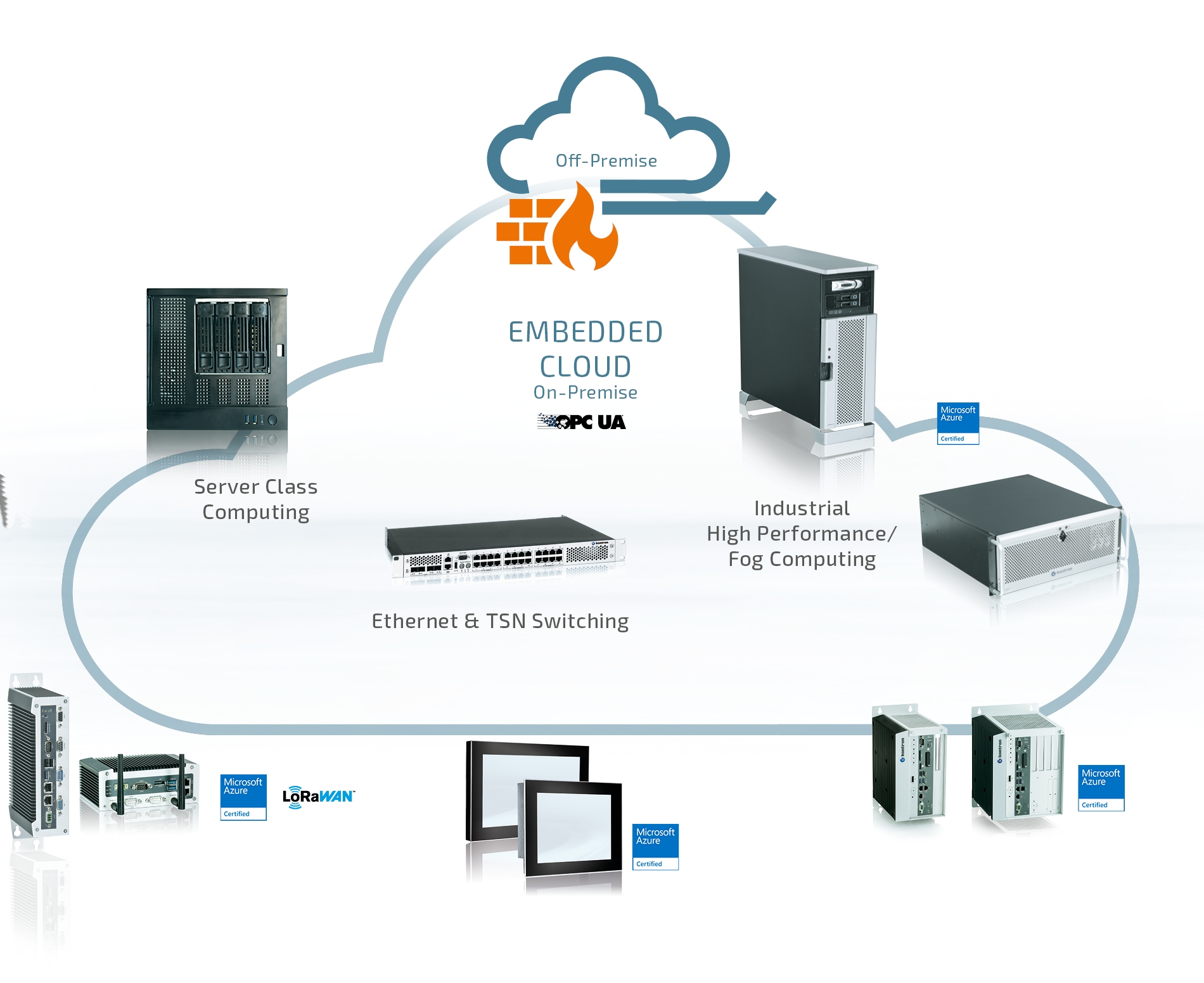 Embedded Cloud und TSN