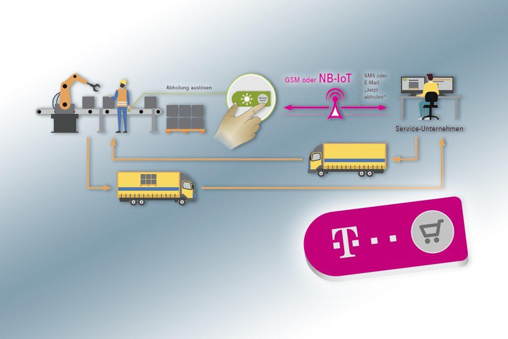 (Bild: Deutsche Telekom AG)