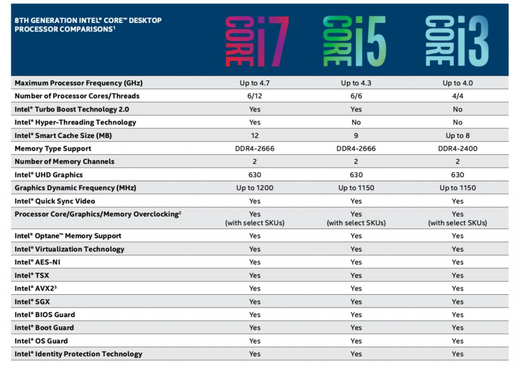 Übersicht über die Intel Core-i-Prozessoren der achten Generation: Sie zeichnen sich durch eine höhere Performance und mehr Rechenkerne aus. (Bild: Intel Deutschland GmbH)