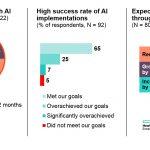KI schafft über 11% Wachstum in der Industrie