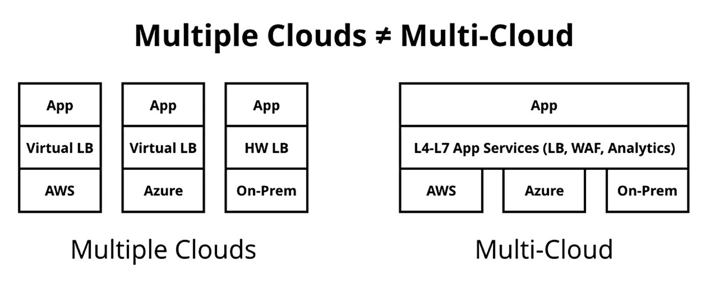 Multiple Clouds vs. Multi Cloud