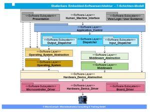 Bild: Embedded-Software-Architektur Beispiel – Software-Schichtendarstellung