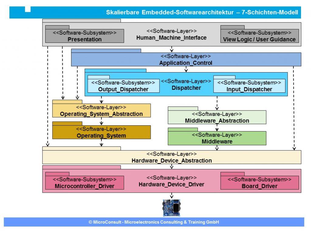 Embedded-Software-Architektur Beispiel – Software-Schichtendarstellung (Bild: MicroConsult GmbH)