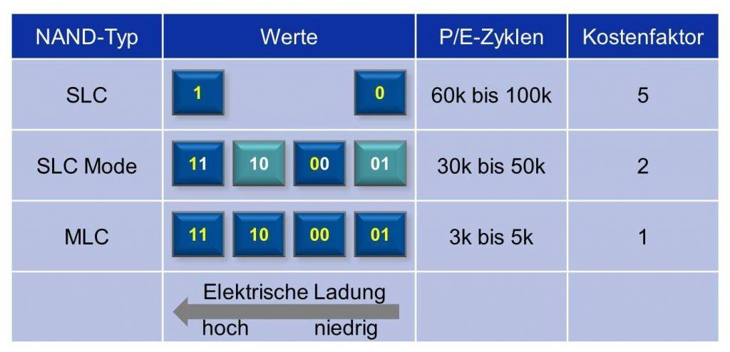 Erläuterung zum SLC-Mode (Bild: HY-LINE Holding GmbH)