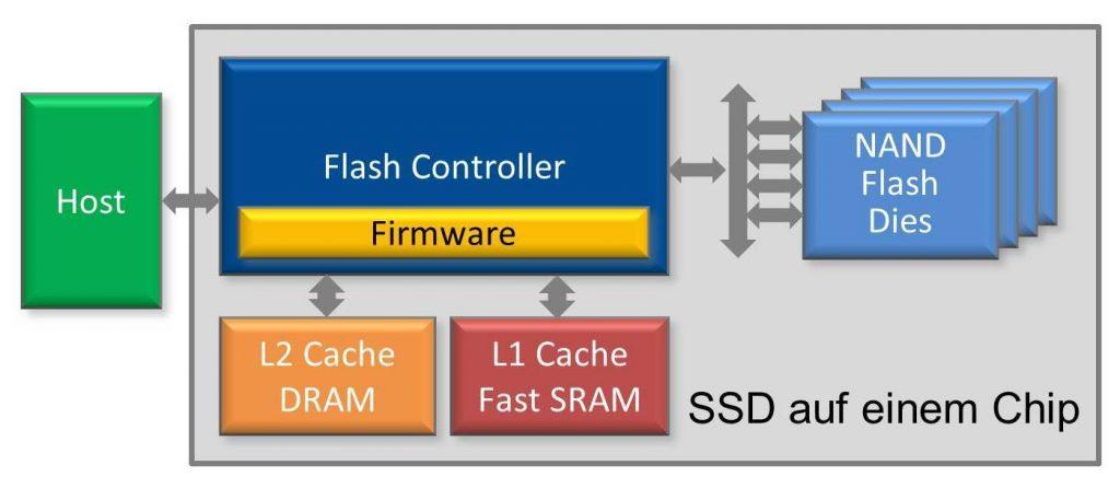 Blockschaltder SSD auf einem Chip (Bild: HY-LINE Holding GmbH)