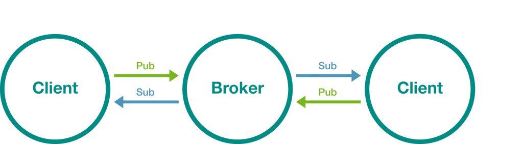 MQTT ist das Top-Protokoll für IIoT-Anwendungen. Publish-Subscribe-Muster (Bild: Moxa Europe GmbH)