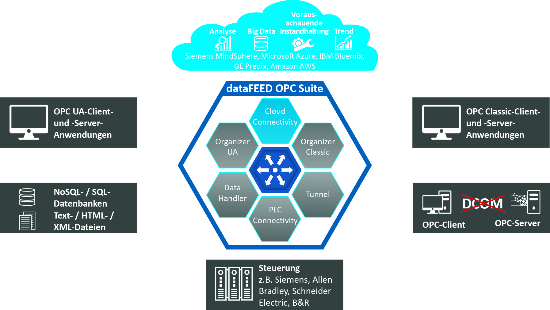 Einfache und sichere Datenübertragung in MindSphere-Clouds