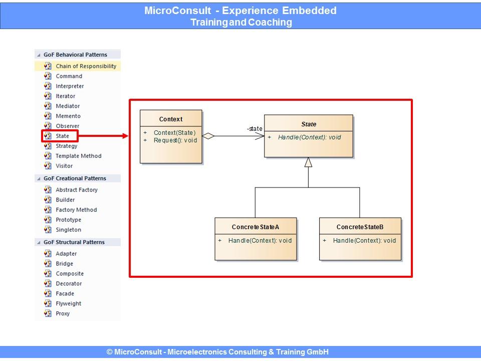 Design Patterns (Entwurfsmuster) (Bild: MicroConsult GmbH)