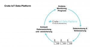 Die Plattform von Crate.io bereitet Fertigungsdaten für die Cloud und Co. vor. (Bild: Crate.io GmbH)