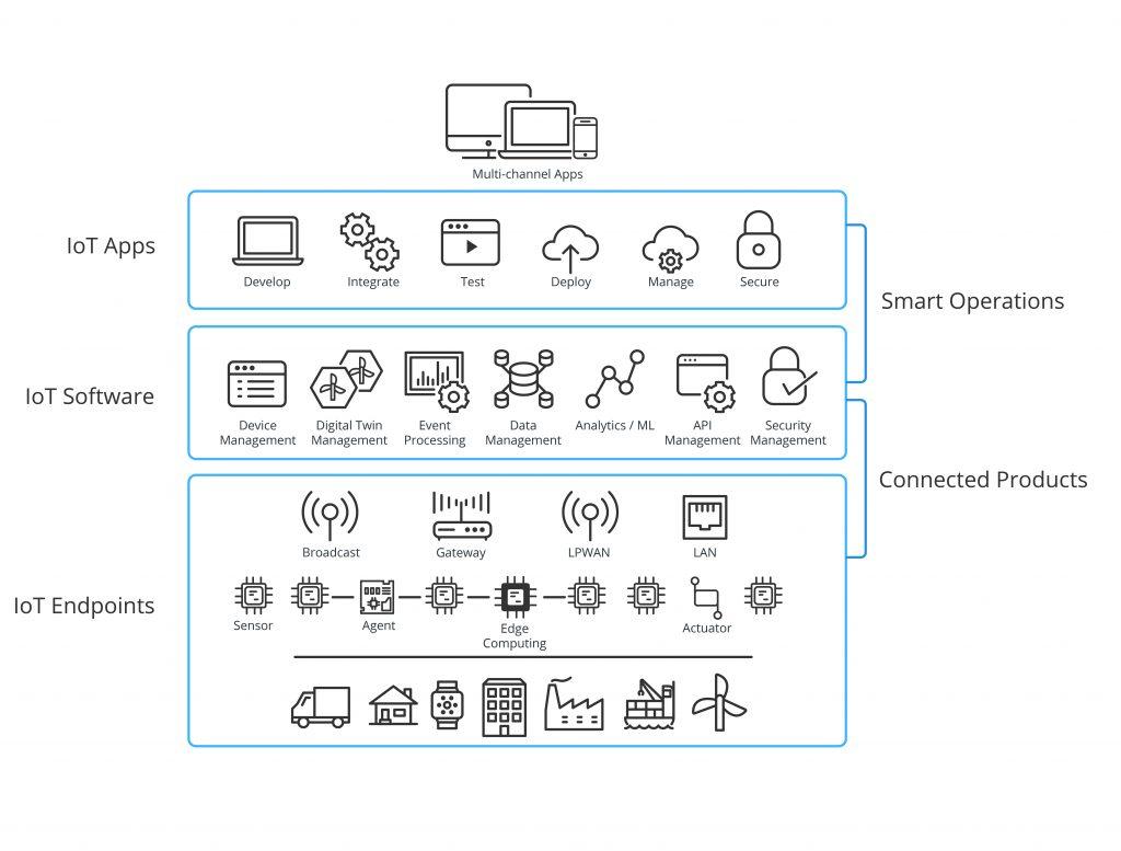 Die Anatomie von IoT-Lösungen (Bild: Mendix)