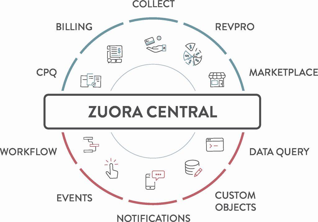 (Bild: Zuora Inc.)