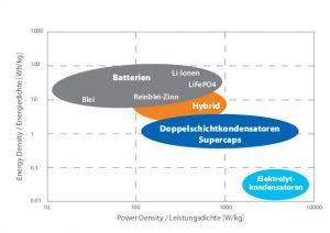 Unterschiede der verschiedenen Batterietechnologien in Bezug auf Energie- und Leistungsdichte. (Bicker Elektronik GmbH)