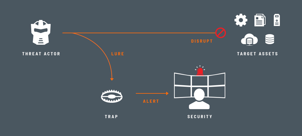 ThreatDefend-Plattform in Microsoft IoT Edge