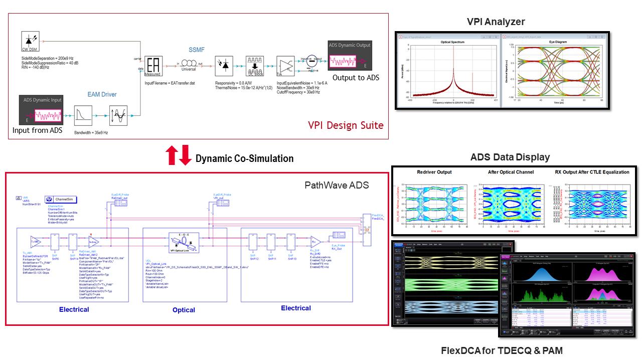 Vorhersage der Signalintegrität von Datenverbindungen