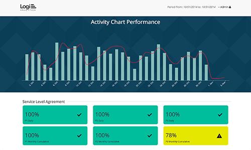 Out-of-the-Box-Entwicklungsplattform für Embedded Analytics