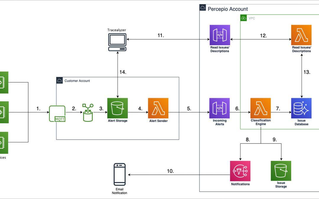 Hilfe bei der Erkennung von Software-Fehlern in IoT-Geräten