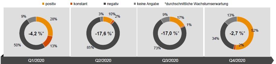 Einschätzung der Umsatzentwicklung der Gesamtbranche für 2020 gegenüber dem Vorjahr