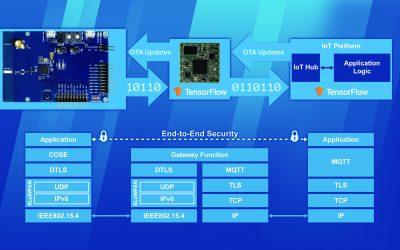 Ende-zu-Ende Technologie-Stack mit Funktechnik