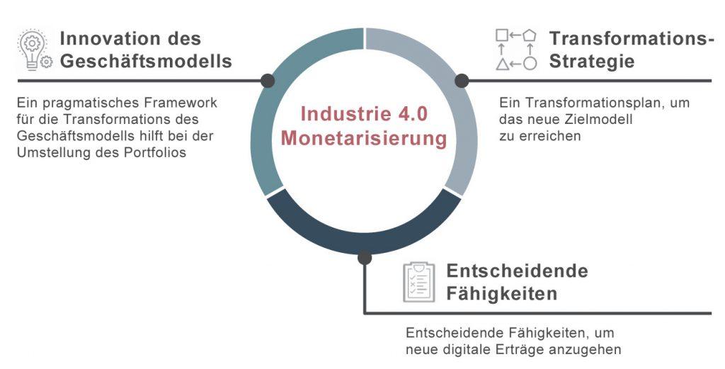 Die Transformation des Geschäftsmodells verlangt nach ambitionierten Zielen: Unternehmen sollten darauf hinarbeiten, innerhalb von fünf Jahren 20 Prozent ihres Umsatzes mit wiederkehrenden Umsätzen durch 'As-a-Service'-Lösungen für Devices und Services zu