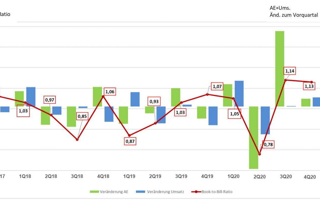 Erholung des Leiterplattenmarkts setzt sich fort