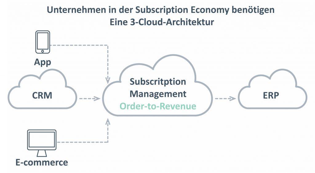 Klassische CRM- und ERP-Systeme sind für die Umsetzung flexibler Geschäftsmodelle der Subscription Economy ungeeignet.