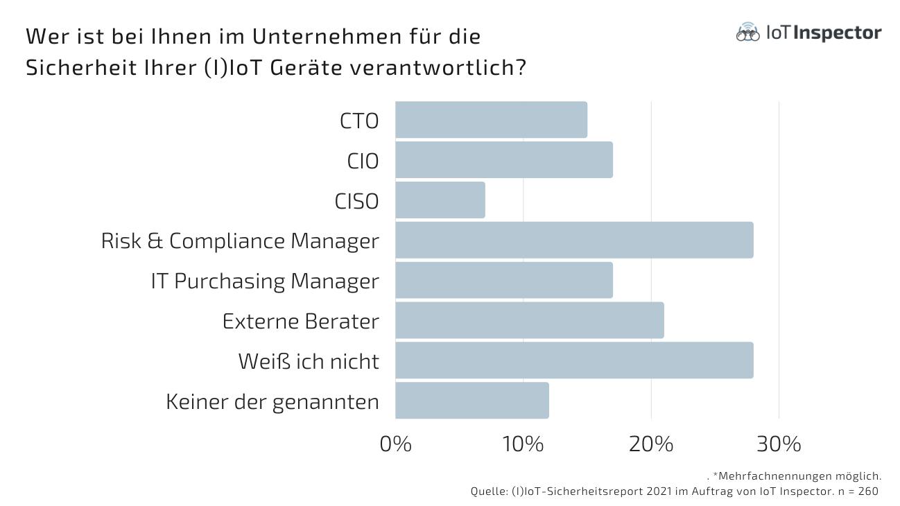 Risiko durch IoT-Devices wird von Unternehmen unterschätzt