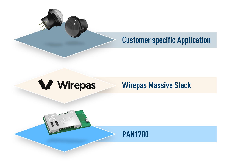 Panasonic Industry und Wirepas kooperieren