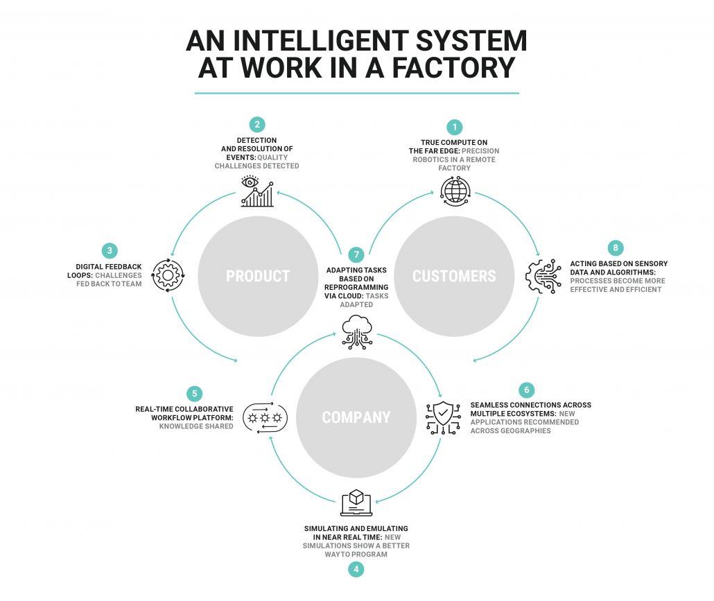 Cloud-native Plattform für gesamten Lebenszyklus intelligenter Systeme