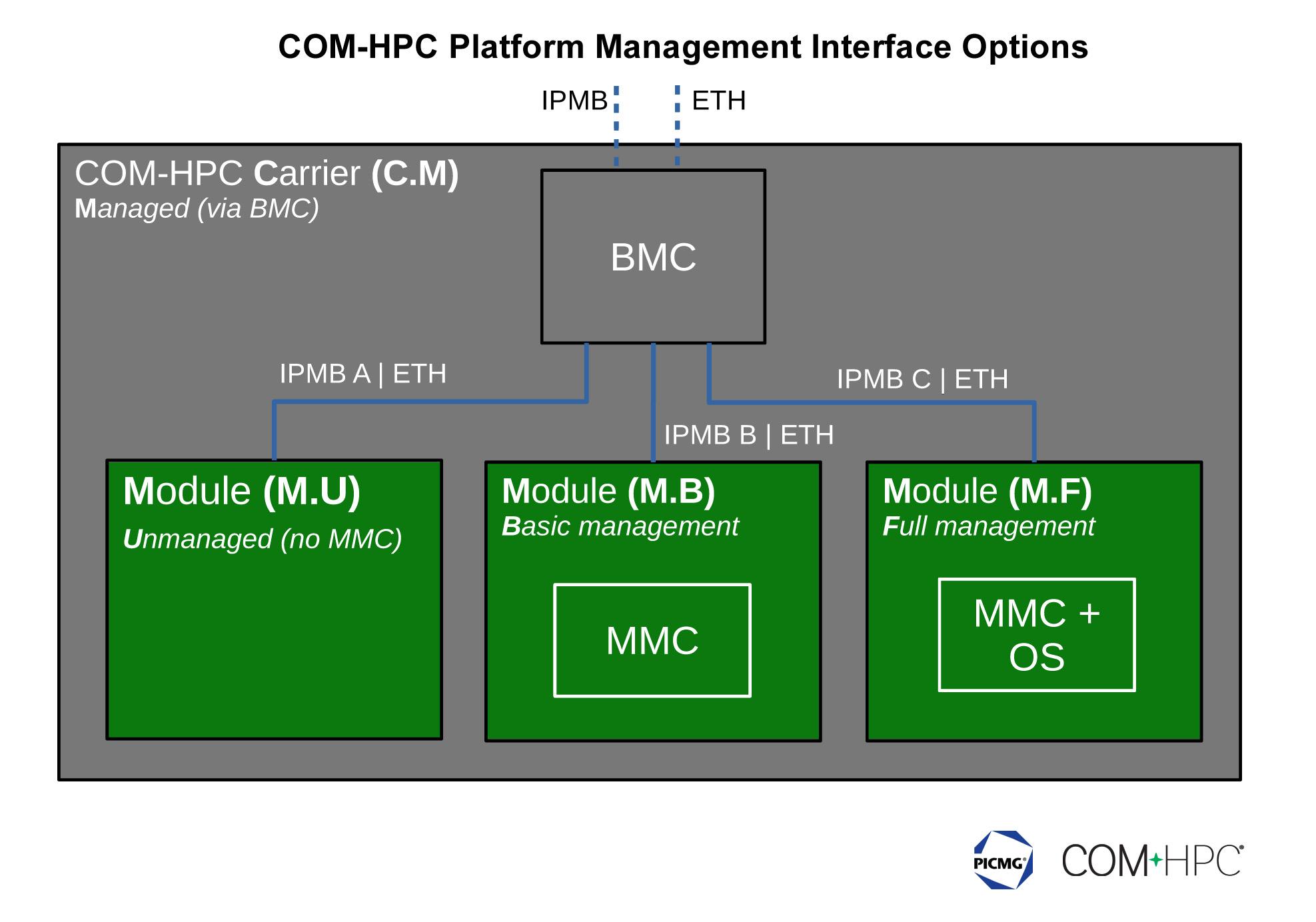 PICMG veröffentlicht Plattformmanagement-Schnittstellen-Spezifikation für COM-HPC