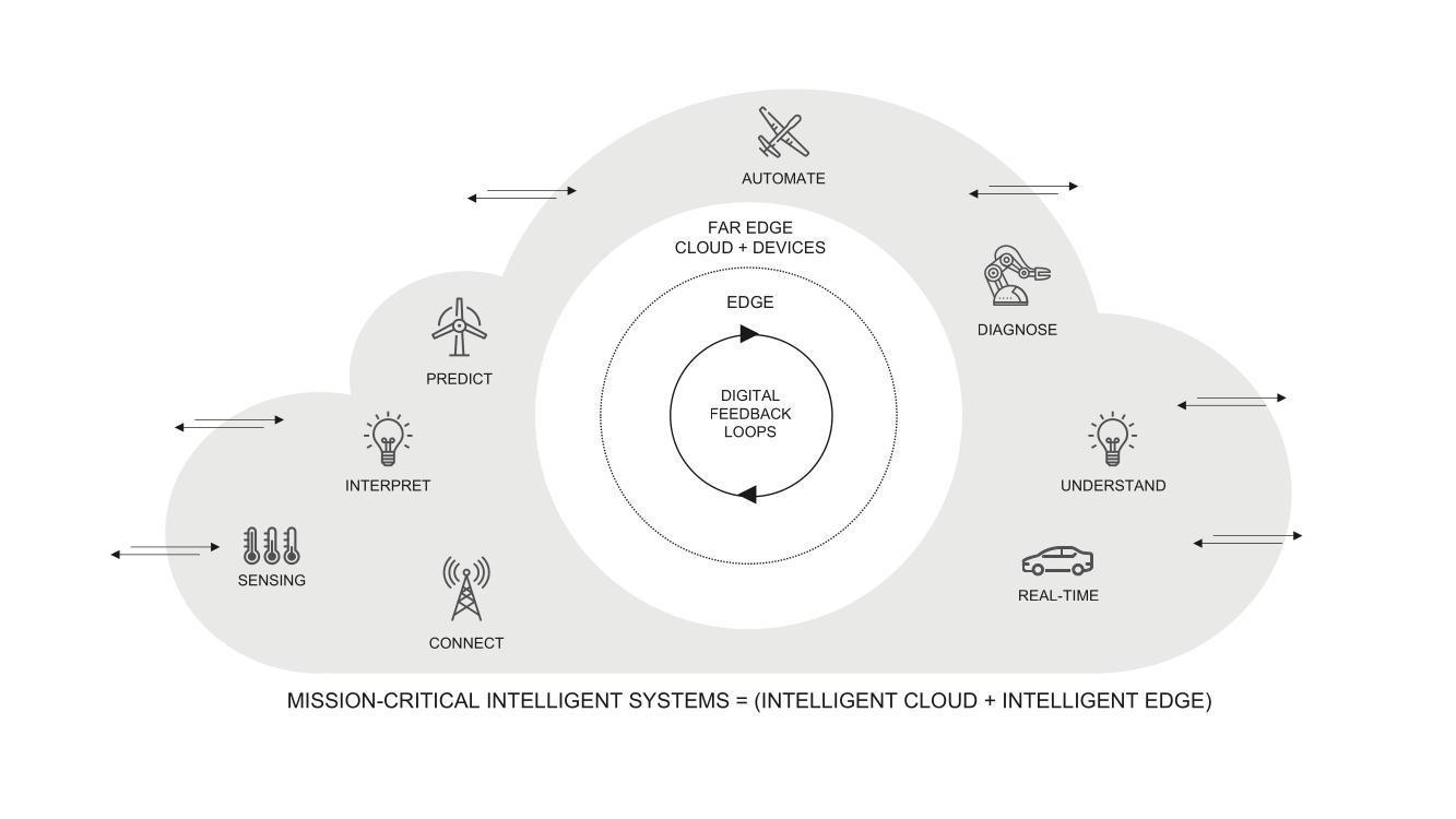 Studie zu Geschäftsmodelle auf Basis Intelligenter Systeme