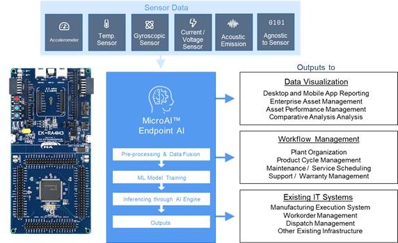 MicroAI bringt KI-Training auf Renesas MCUs