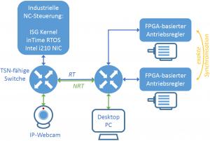 Konzept der TSN-Beispielapplikation (Bild: ISW Universität Stuttgart)