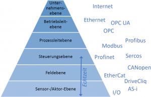 Vielfalt der Feldbus-Standards (Bild: ISW Universität Stuttgart)