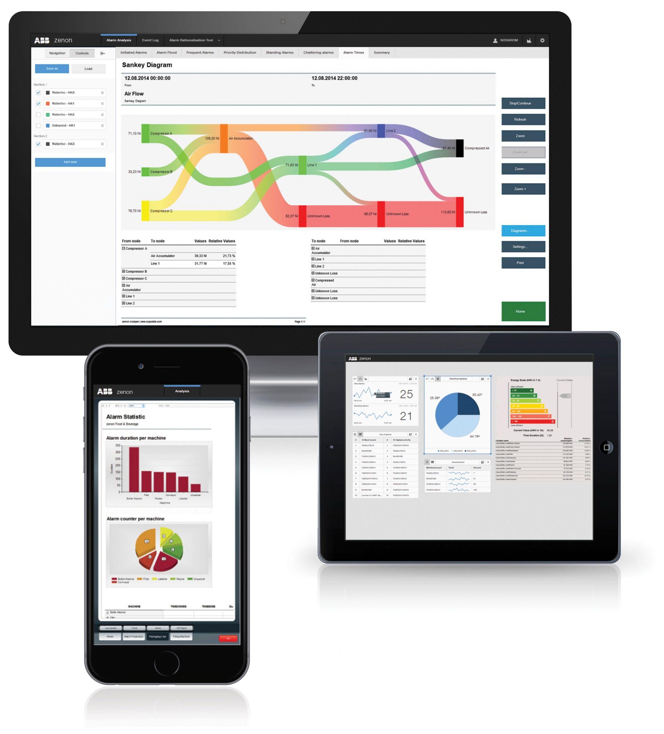 Integrierte Software-Tools