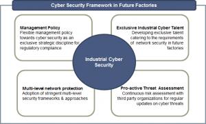 Framework für industrielle Cyber-Sicherheits in der Fabrik der Zukunft (Bild: Frost & Sullivan Ltd.)