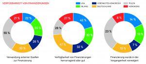 Drei von vier Mittelständlern zufrieden mit der deutschen Wirtschaft