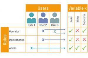Einem User lassen sich eine oder  mehrere Rollen zuweisen. (Bild: B&R Industrie Elektronik GmbH)