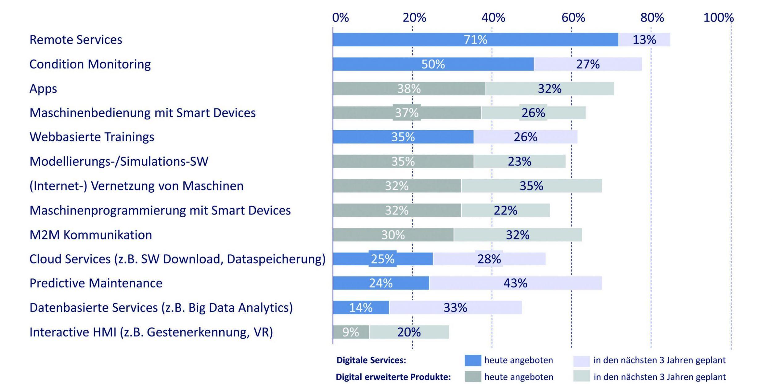 Digitale Geschäftsmodelle und Trends im Maschinenbau