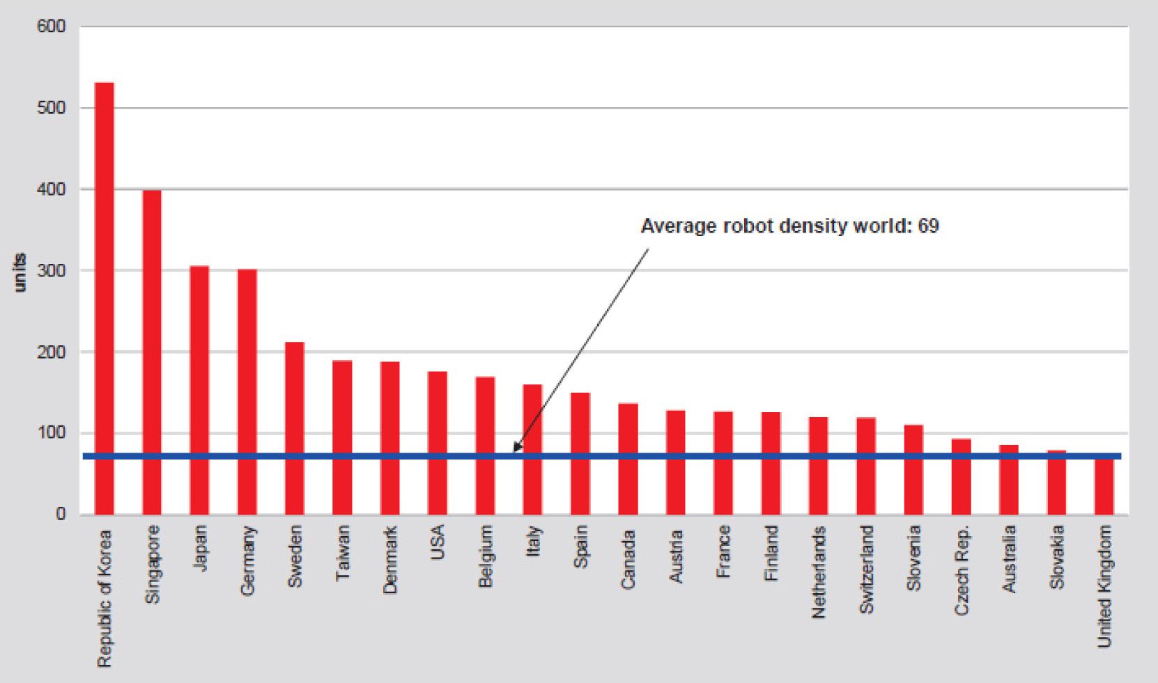 IFR: Asien installiert 70% mehr Industrieroboter