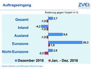 ZVEI: Elektroindustrie zuletzt wieder mit mehr Aufträgen