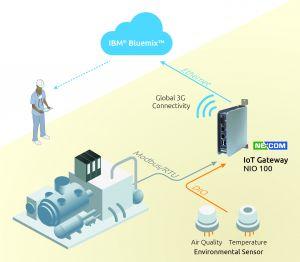 Das NIO Gateway macht Daten aus SPS-Systemen und Sensorik über Cloud-Plattformen wie IBM Bluemix, für Anwendungen im Industriellen IoT Umfeld nutzbar. (Bild: Spectra GmbH & Co. KG)