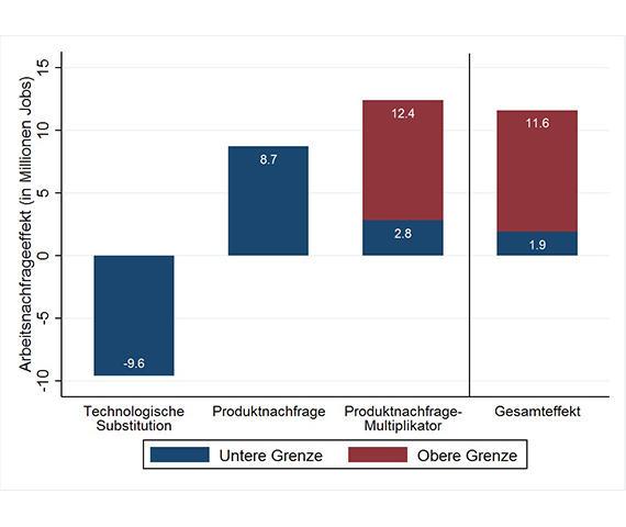 Digitaler Wandel lässt Nachfrage nach Arbeitskräften in Europa steigen